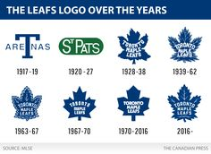 Pats then changes the name to Toronto Maple Leafs On This Day February 14 1927 Hockey Mom, Ice Hockey, Hockey Girls, Bruins Hockey, Hockey Stuff, Hockey Logos, Hockey Players, Sports Logos, Hockey Teams