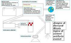 tecnologia per la vita: Sistemi antifurto abitativi avanzati