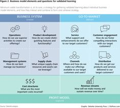 DUP_1055 Figure 2. Business model elements and questions for validated learning