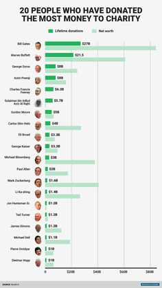 The 20 people who have given away the most money to charity.
