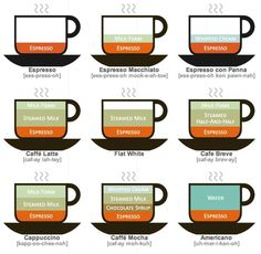 Coffee terminology diagram