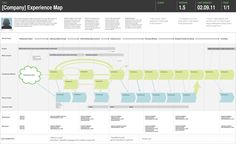 Adaptive Path experience map - cross-channel emphasis