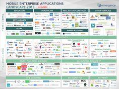 Mobile Enterprise Applications Landscape 2015