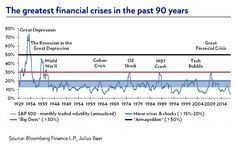 5 lessons to spot the next financial crisis Financial Regulation, Automated Teller Machine, Common Factors, Great Depression, Financial Markets, History Books, The Next, Economics, Stock Market