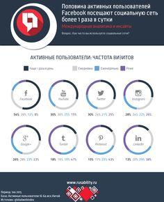 54% активных пользователей Facebook посещают площадку более 1 раза в сутки - http://mr.kg/q - #РИнсайты, #РИнфографика, #Соцсети