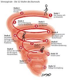 """""""Stressspirale - Die 12 Stufen des Burnouts.png"""" wird angezeigt."""