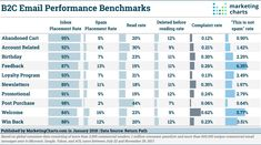 Here Are Performance Benchmarks for 10 Popular Email Campaign Types - Marketing Charts Email Marketing, Social Media Marketing, Digital Marketing, Cold Email, Direct Mail, Email Campaign, Email Templates, Startups, Awesome