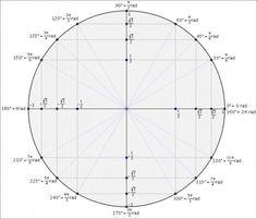 Trigonometria no ciclo - Laifi