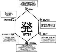 Hunter X Hunter, Hisoka, Psychic Development, Kid Cudi, Samurai Art, Anime Tattoos, Willpower, Really Funny Memes, Manga