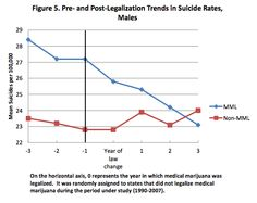 States with Medical Marijuana Laws See a Decline in Suicides | Weedist