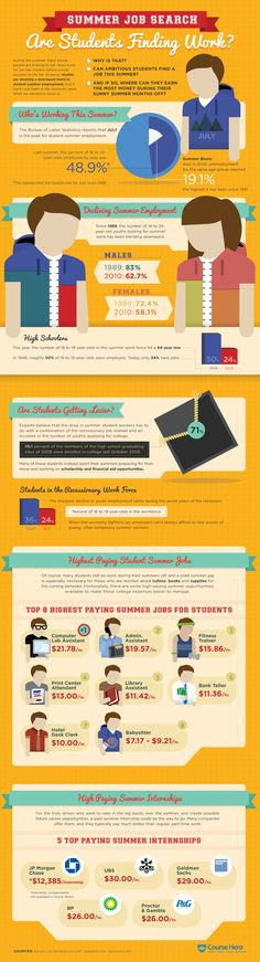 Recent Trends of #Student #SummerJob Search #Infographic
