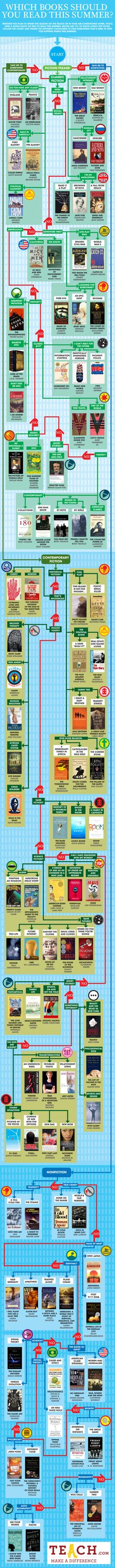 Summer Reading flowchart: 101 Books To Read This Summer Instead of '50 Shades of Grey'