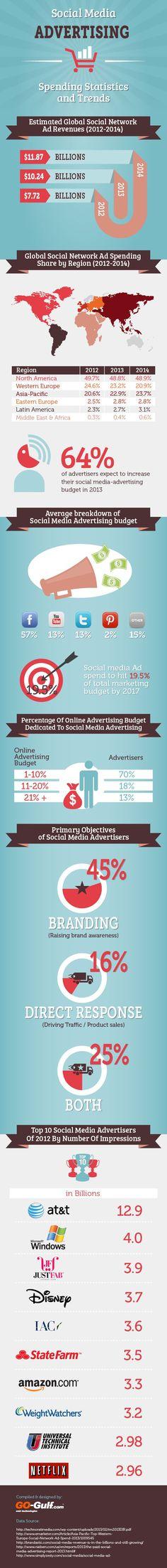 Social Media Advertising - Spending Statistics and Trends [Infographic] Marketing Trends, Inbound Marketing, Marketing Digital, Content Marketing, Internet Marketing, Online Marketing, Social Media Marketing, Online Advertising, Marketing And Advertising