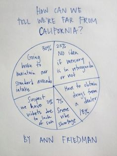 California Homesickness