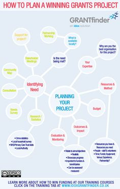 Are you unsure of where to start when it comes to planning a project? This infographic looks at the different components needed to put together a winning project plan. Covering key project aspects such as need and resource identification, research, evalu Grant Proposal Writing, Grant Writing, Business Grants, Business Planning, Go Green, Start A Non Profit, Foundation Grants, Save The World, Key Projects