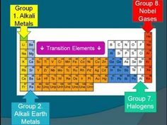 The early periodic table gcse chemistry aqa c311 edexcel c2 aqa c3 unit 1 the periodic table youtube urtaz Images