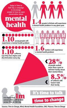 24 Best Mental Health Statistics Images Mental Health Mental