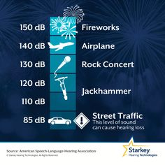 A sound at 85dB can result in hearing loss, and fireworks can be as loud as 150dB! According to the Occupational Safety and Health Administration (OSHA), permissible noise exposure limits for sounds at 115dB are 15 minutes per day.
