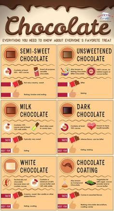 hacks every girl should know make up cheat sheets Everything You Need to Know About Chocolate Chocolate Bonbon, Hot Chocolate Gifts, Chocolate Bowls, Chocolate Filling, Chocolate Truffles, Candy Recipes, Dessert Recipes, Chocolates, Cooking Tips