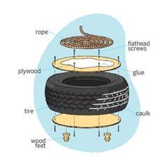 assembly diagram, rope ottoman made out of old tire (Diy Decoracion Hogar)Easy DIY Rope Ottoman Turn a discarded tire into a new favorite foot stoolResultado de imagen para tire table with rope and feetRecommend using a sealer, Sayerlack Rope Crafts, Diy Home Crafts, Diy Home Decor, Recycled Crafts, Recycled Garden, Diy Garden, Garden Art, Room Decor, Diy Para A Casa