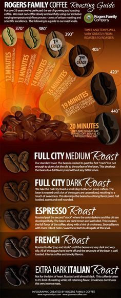 Coffee Roasting Infographic. Love the smell of coffee roasting. knowyourgrinder.com #coffee #coffelove #infographics