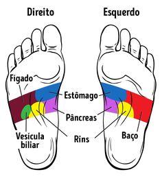 Fotos Salvas    pés direito eesquerdo são diferentes.  Ossignificados dos pontos nos pés direito eesquerdo são diferentes. Azona deprojeção docoração nopéesquerdo, por exemplo, deve ser massageada emcaso depreocupação ouforte estresse.