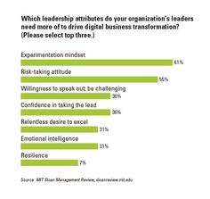 What makes a digital leader? The ability to challenge the status quo and take risks. Leadership Attributes, Leadership Tips, Challenge The Status Quo, Social Business, Take Risks, Relentless, Emotional Intelligence, Mindset, Bar Chart