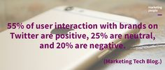 55% of user interaction with brands on Twitter are positive, 25% are neutral, and 20% are negative.