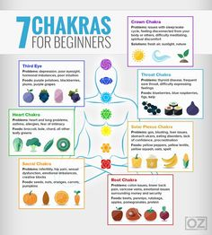Reiki - Chakras infographic and matching colored foods to balance the energies. More - Amazing Secret Discovered by Middle-Aged Construction Worker Releases Healing Energy Through The Palm of His Hands. Cures Diseases and Ailments Just By Touching Them. Chakra Sacral, Chakras Reiki, Les Chakras, Chakra For Beginners, Buddhism For Beginners, Meditation For Beginners, Was Ist Reiki, Usui Reiki, Mindfulness Meditation