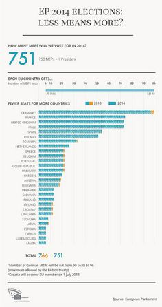 Infographic: How many MEPs will each country get after European Parliament elections in 2014?