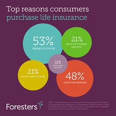 Income replacement is the top reason people purchase life insurance. www.Foresters.com #Foresters #LifeInsurance