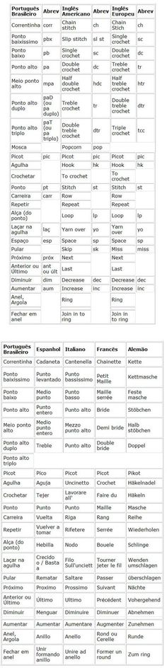 Portuguese and English (American & European) Crochet Translation Terms. [Traducao Pts + + + of croche.jpg]