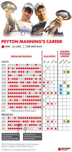 Peyton Manning to retire after 18 NFL seasons, five MVPs, two titles and numerous records. 3/6/2016