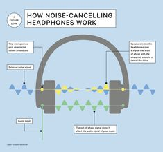 How do noise-cancelling headphones work? Noisy Neighbors, Best Noise Cancelling Headphones, Sounds Good, Your Music, Alan Lee, Tech, Electronics, Blog, Blogging