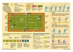 Información básica del Tenis compartida por Ismael Plascencia.