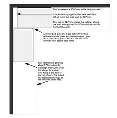 Kitchen corner cabinets diagram
