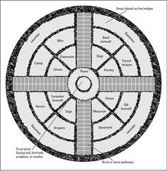 Garden Plans And Layouts   Plan a formal herb garden plan by making a geometric design.