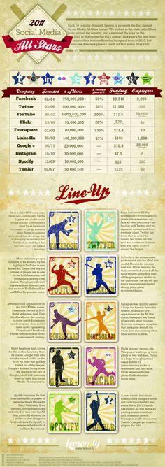 2011 Social Media All Stars: Social Media Infographic With A MLB Twist