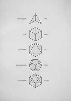 """Sacred Geometry - The Platonic Solids - also called """"cosmic figures"""".  Named after the ancient Greek philosopher Plato who theorized that the classical elements were constructed from the regular solids. To the Greeks, these solids symbolized fire, earth, air, spirit (or ether) and water"""