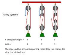 A pulley is a simple machine that consists of a rope that... - ThingLink