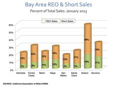 Distressed sales make up a shrinking percentage of overall sales of homes in the San Francisco Bay Area - in Santa Clara county, they're down to 24% in January of 2013!