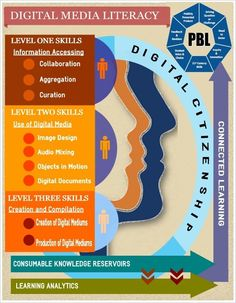 Digital Media Literacy via ThingLink.com - annotated infographic.  Like the skills broken down into three levels.