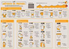 O blog Mexido de Ideias reuniu diversos modos de preparo do Café em um só infográfico. Confira!
