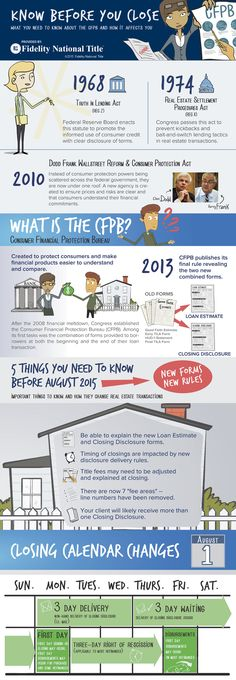 An infographic that illustrates the brief history of the CFPB, what new forms to look for. | 5 things you need to know before August 2015 | How the closing calendar will be impacted | Fidelity National Title Company (Colorado) is committed to being your CFPB Readiness Partner | #RealEstate #Lenders #Mortgage #Realtor #CFPB