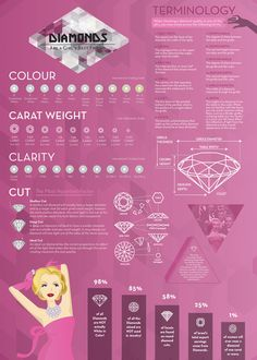 Diamonds Infographic by Priscila Hernández
