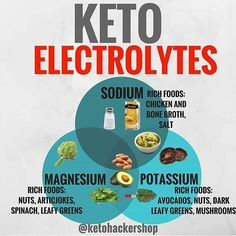 Keto grocery list, food and recipes for a keto diet before and after. Meal plans with low carbs, keto meal prep for healthy living and weight loss. Ketogenic Recipes, Keto Recipes, Healthy Recipes, Healthy Tips, Brownies Keto, Keto Electrolytes, Cetogenic Diet, Ketosis Diet, Week Diet