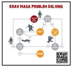 Krav Maga flow chart combat karate martial arts