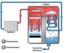 La caldaia a gas rappresenta ancora il sistema di riscaldamento più diffuso e i nuovi modelli a condensazione possono concorrere al risparmio e alla riduzione dell'inquinamento.