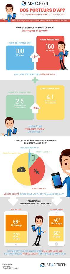 L'application #mobile, outil efficace de m-commerce  #ecommerce  http://www.e-marketing.fr/Thematique/digital-data-1004/Infographies/L-application-mobile-booste-les-ventes-253011.htm