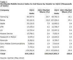 Nokia y sus malos resultados según Gartner http://www.aplicacionesnokia.es/nokia-y-sus-malos-resultados-segun-gartner/